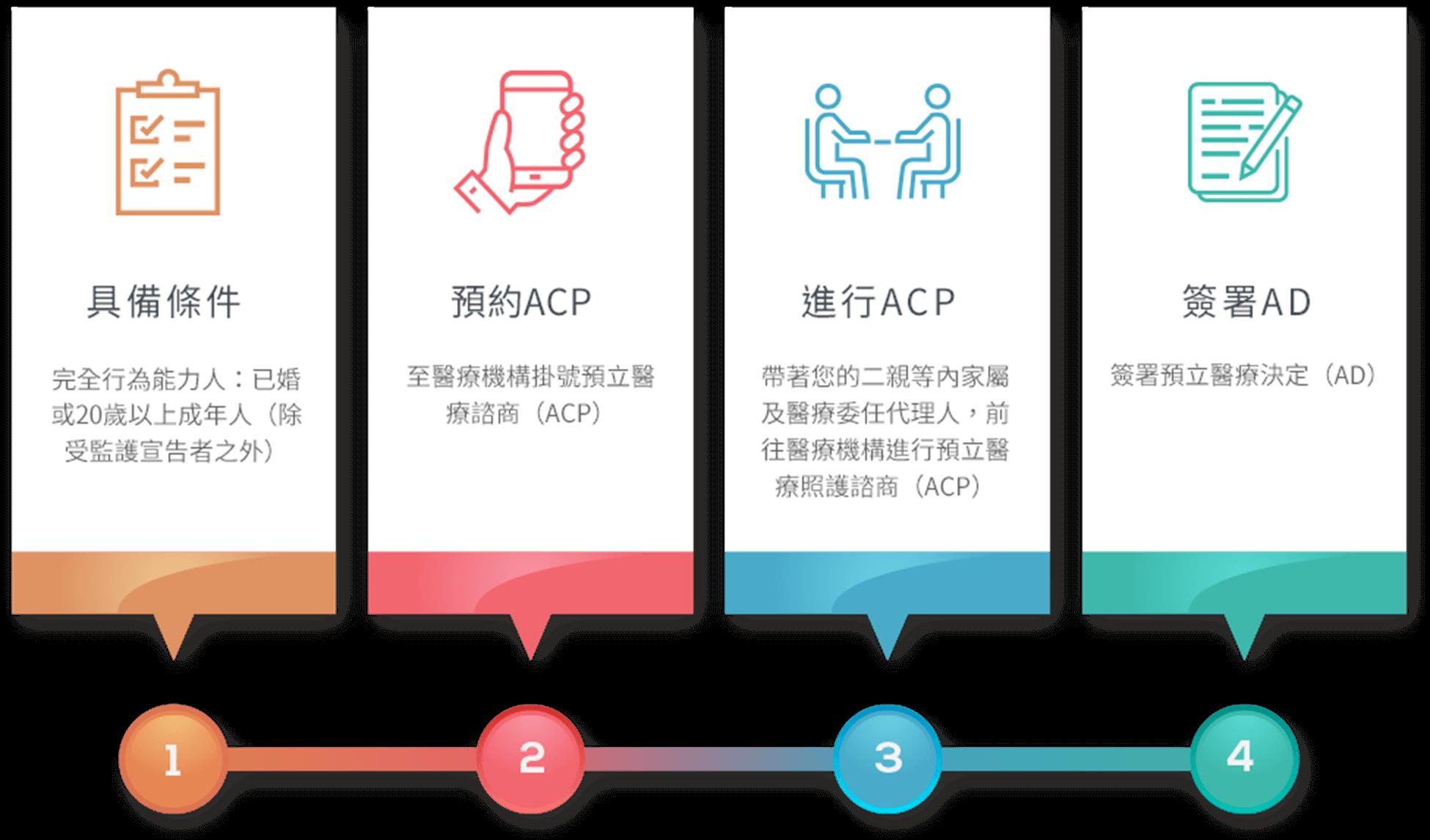 1:具備條件: 完全行為能力人: 已婚或20歲以上成年人(除受監護宣告者之外) 2:預約ACP:至醫療機構掛號預立醫療諮商(ACP) 3:進行ACP:帶著您的二親等內家屬及醫療委任代理人,前往醫療機構進行預立醫療照護諮商 4:簽屬AD:簽署預立醫療決定(AD)