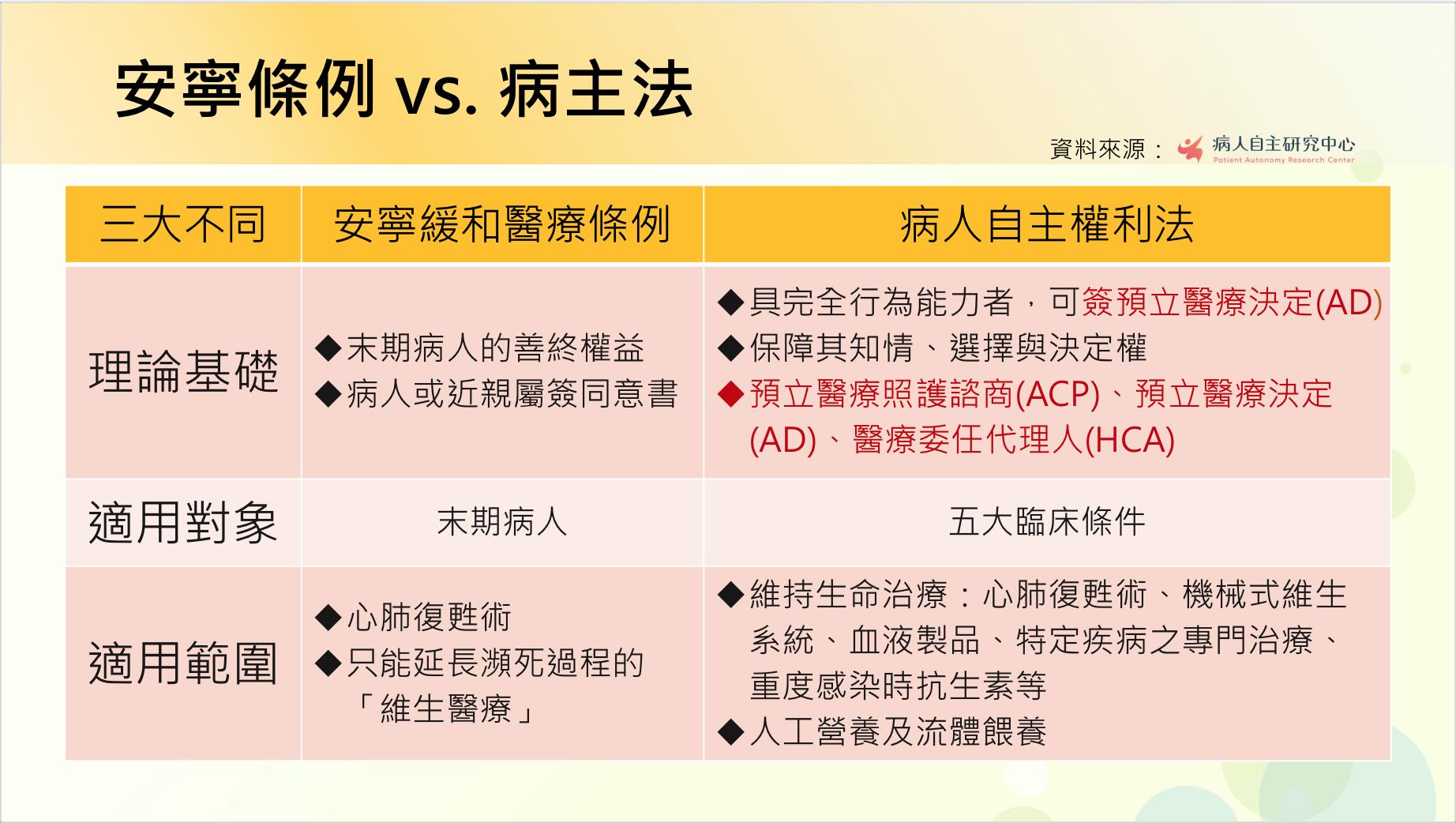 安寧條例vs病主法比較表