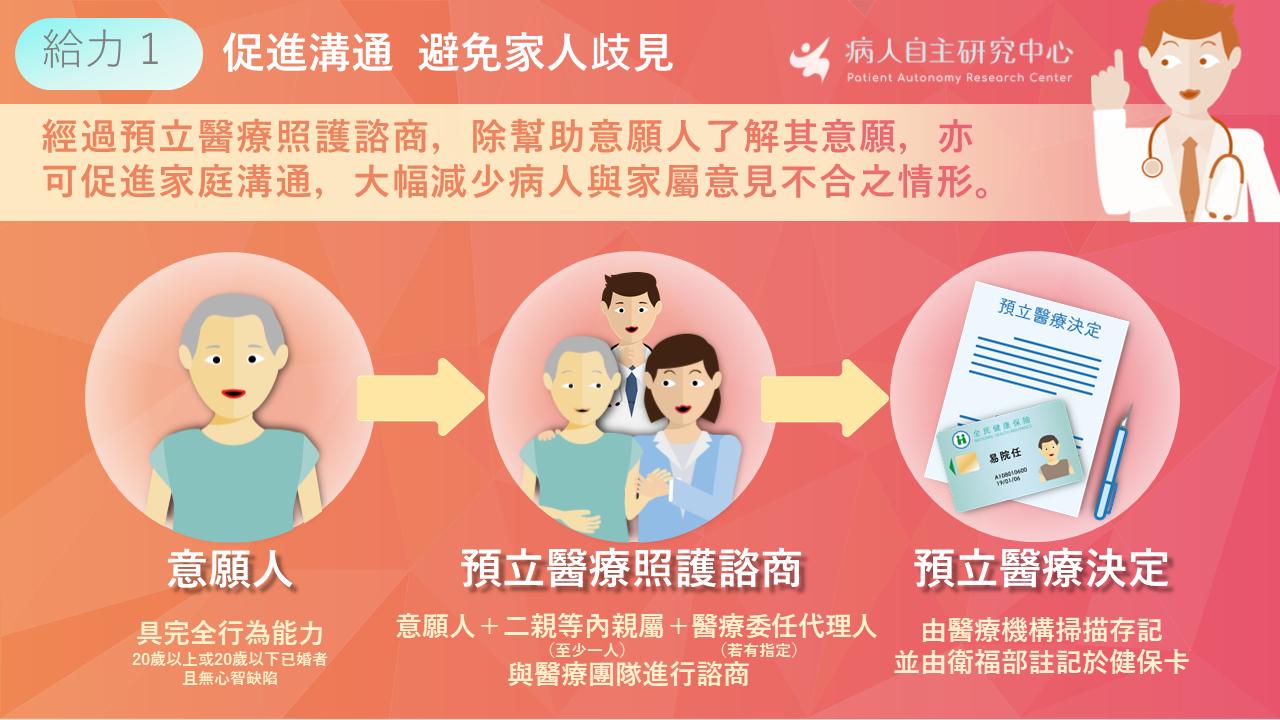 經過預立醫療照護諮商,除幫助意願人了解其意願,亦可促進家庭溝通,大幅減少病人與家屬意見不合之情形