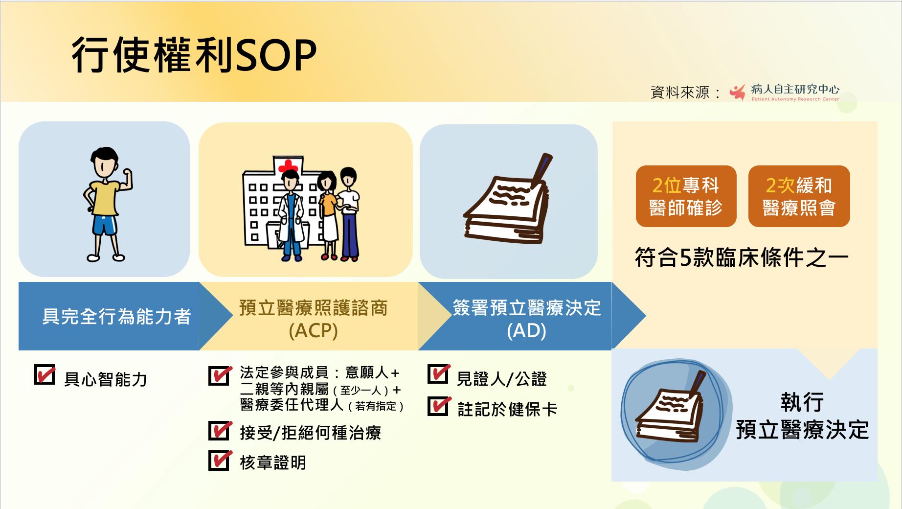 病主法行使權利SOP流程圖